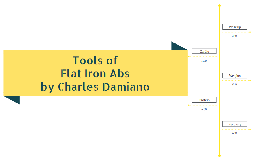 Tools of Flat Iron Abs
